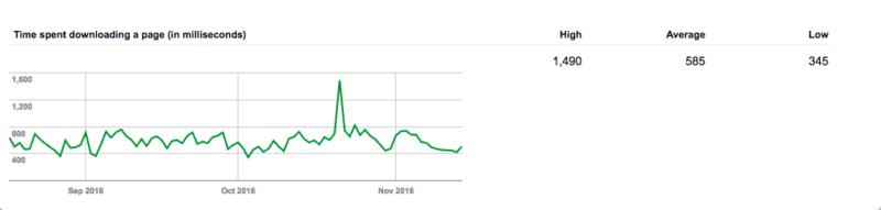 Google Crawler vor Optimierung